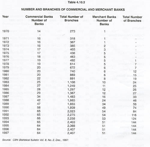 Table 4.10.2 NUMBER AND BRANCHES OF COMMERCIAL AND MERCHANT BANKS