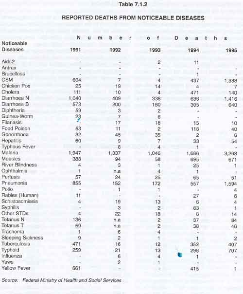 Table 7.1.2: Reported deaths from Noticeable diseases