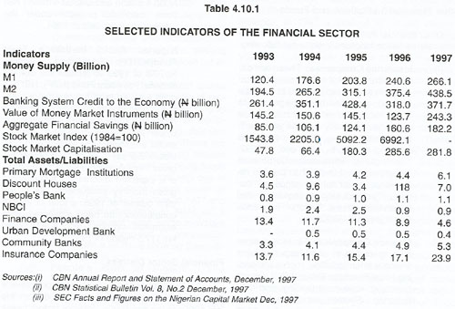 Table 4.10.1 SELECTED INDICATORS OF THE FINANCIAL SECTOR