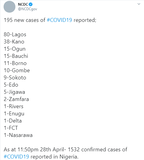 195 new cases of Coronavirus recorded in Nigeria - 80 in Lagos alone