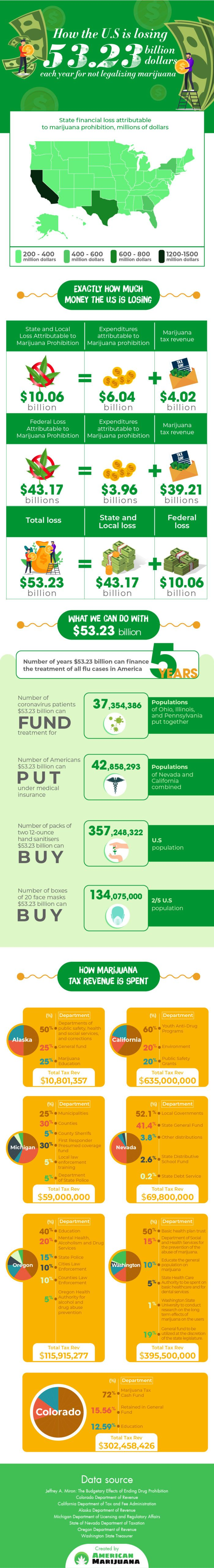 how the us is losing 53 billion for not legalizing marijuana infographic