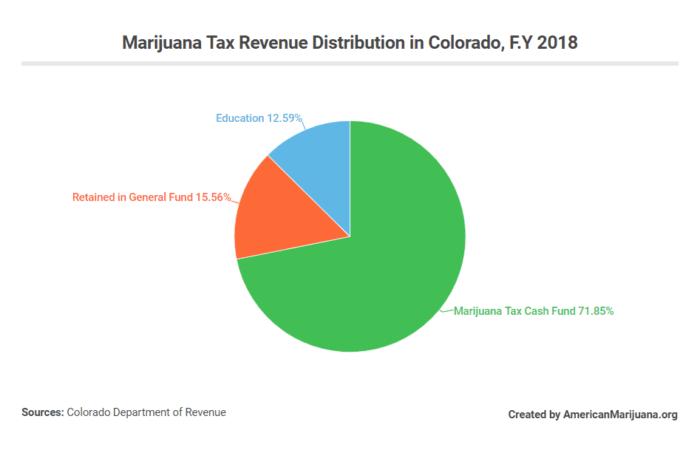 marijuana tax distribution colorado