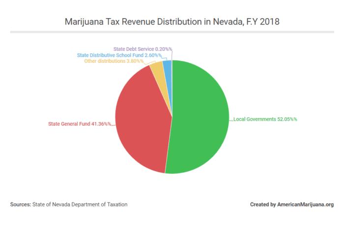 nevada marijuana tax revenue distribution