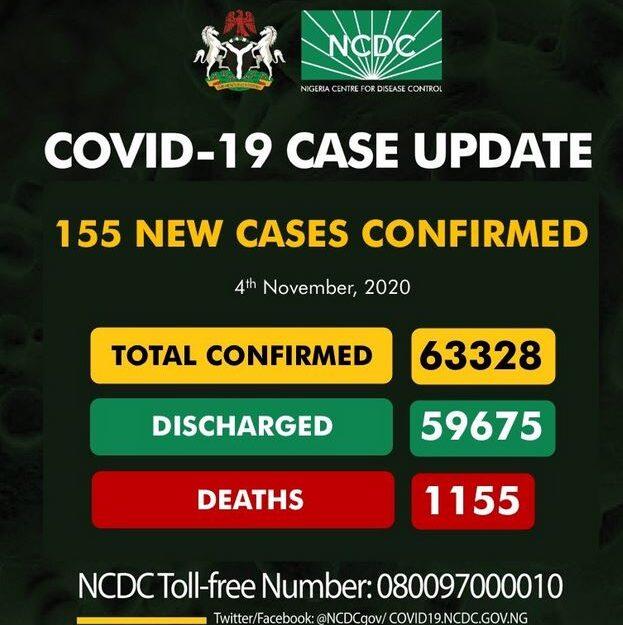 Nigeria Records 155 New Cases Of Coronavirus