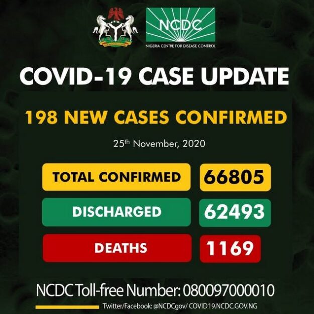 Nigeria Records 198 New Cases Of COVID-19