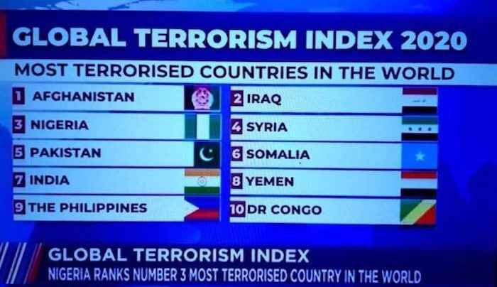 Nigeria Retains Position As Third Most Terrorised Country In The World - For The Sixth Time 2