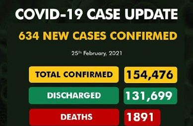 Nigeria Records 1634 Fresh Cases Of COVID-19