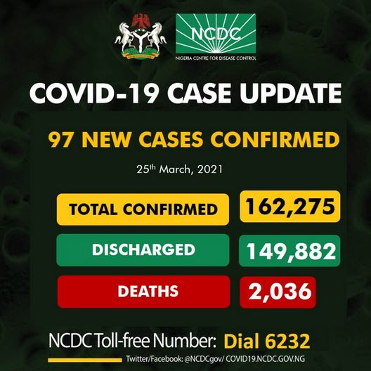 Nigeria Records 97 New Cases Of Coronavirus