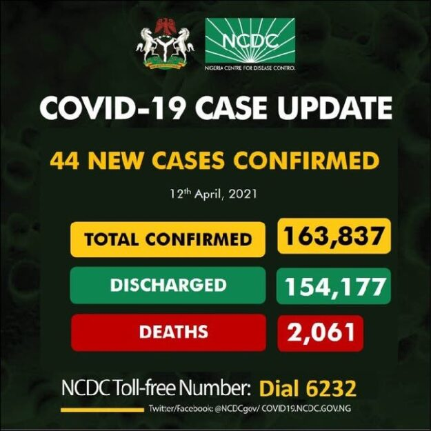 Nigeria records 44 new COVID-19 infections, total now 163,837