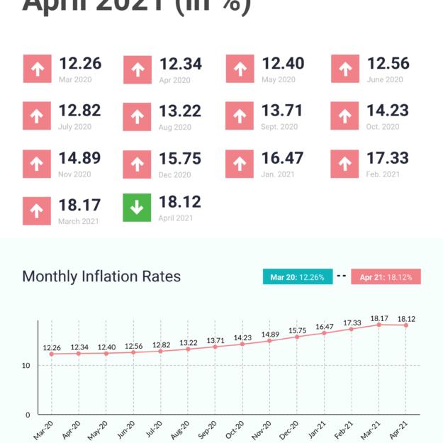 Nigeria's inflation drops, but economy still in slump