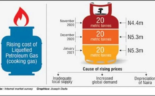 Cooking Gas Price Soars To N500/Kg, Retailers, Consumers Lament