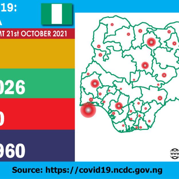 COVID-19: NCDC confirms 247 new cases